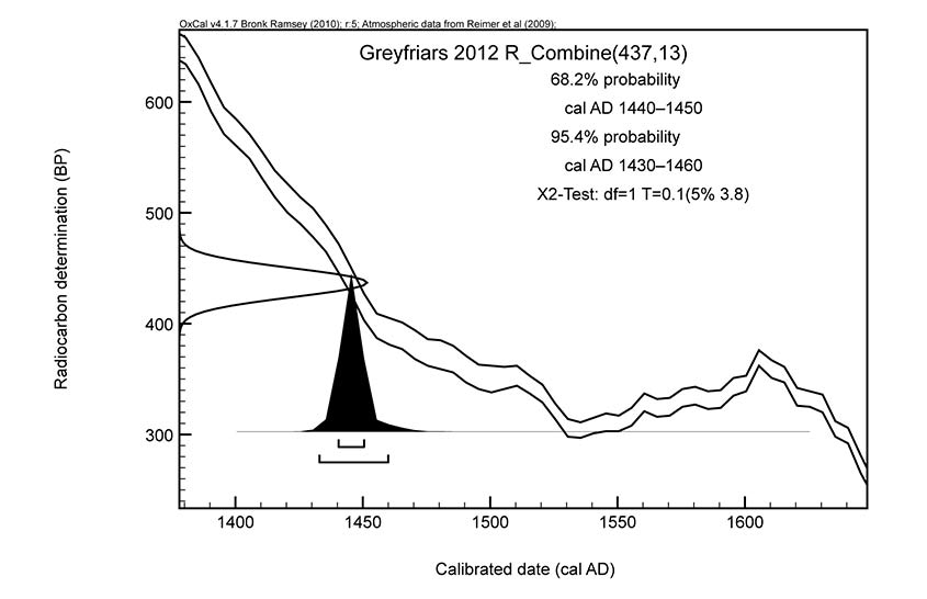 Calibration of mean Greyfriars 2012 shown against the IntCal09 terrestrial calibration curve.